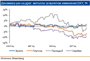 Динамика цен на металл on line forex биржа