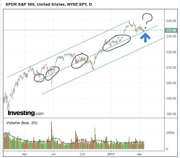 Ситуация на рынке