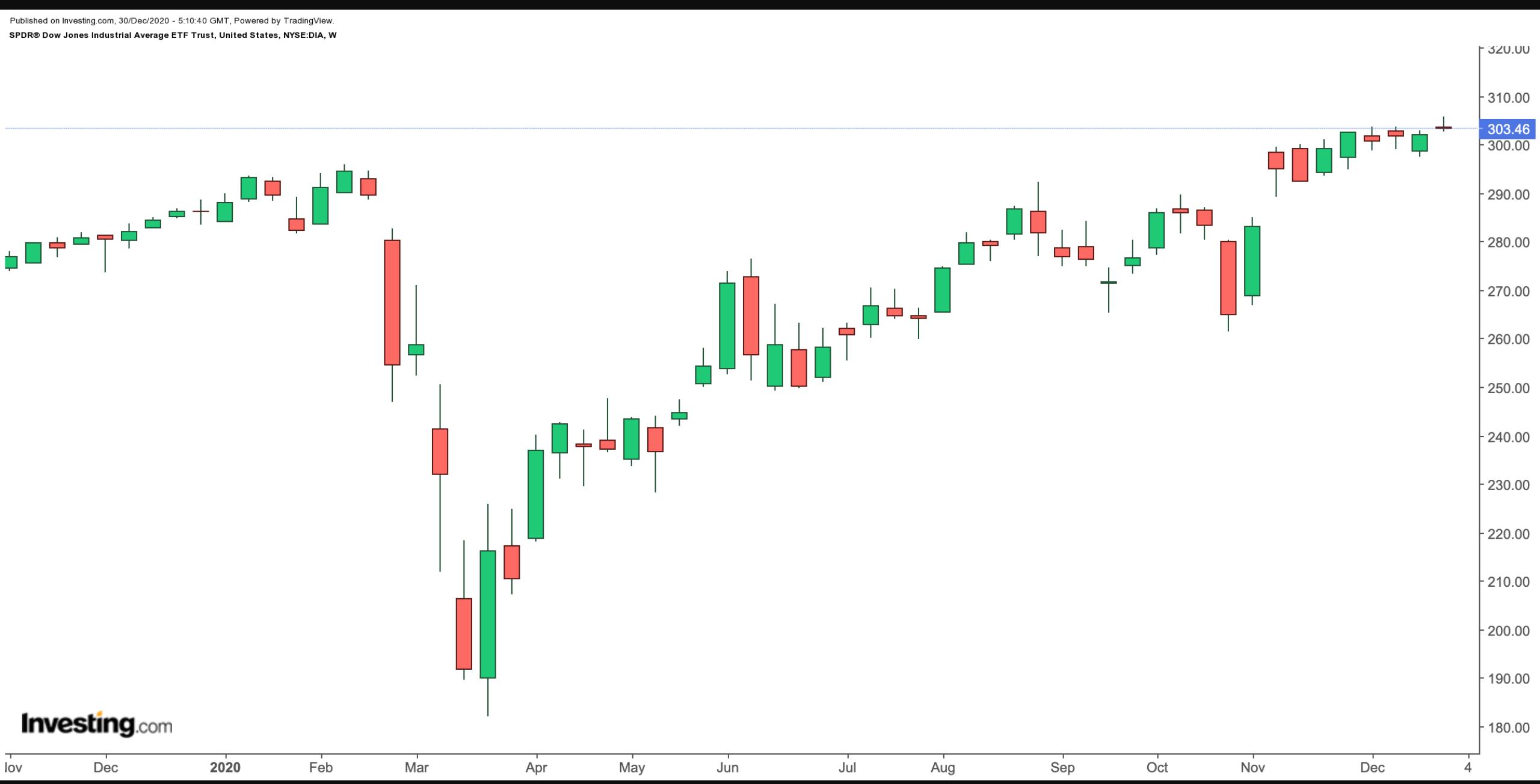 Успехи и неудачи биржевых фондов за 2020 год
