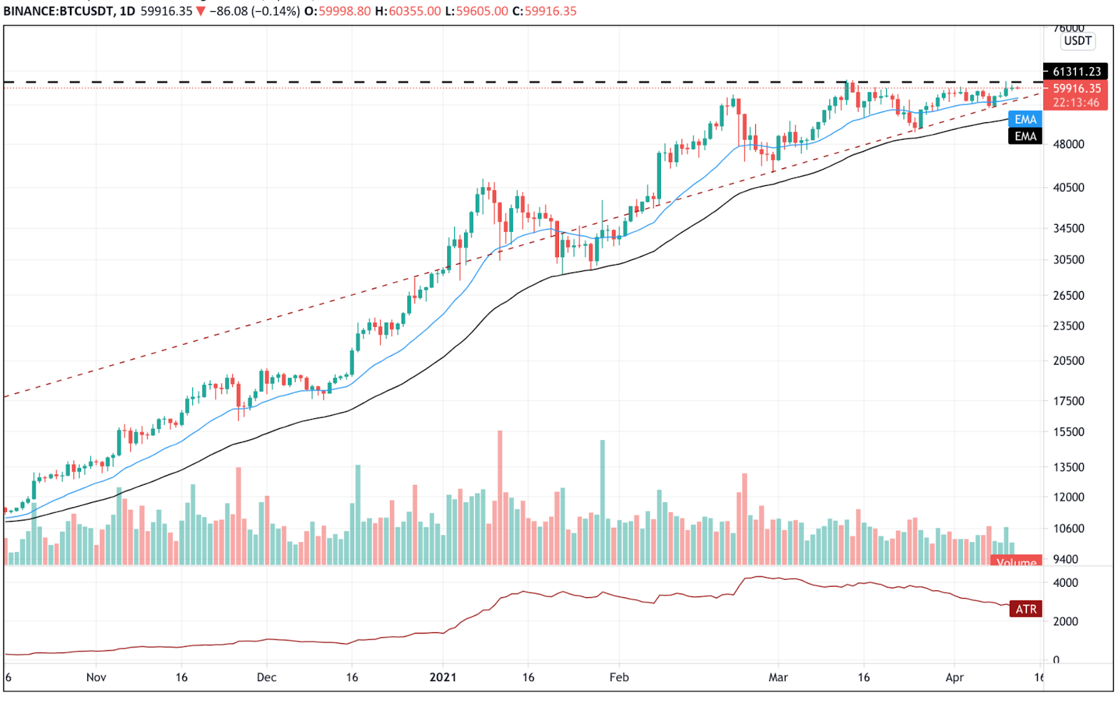 analisi tradingview bitcoin scambio crypto a hong kong