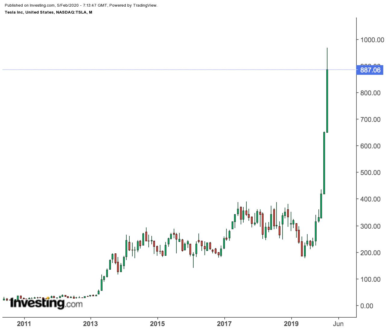 Не поздно ли покупать акции Tesla?
