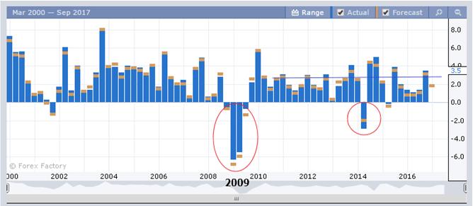 Динамика изменения ВВП по США поквартально