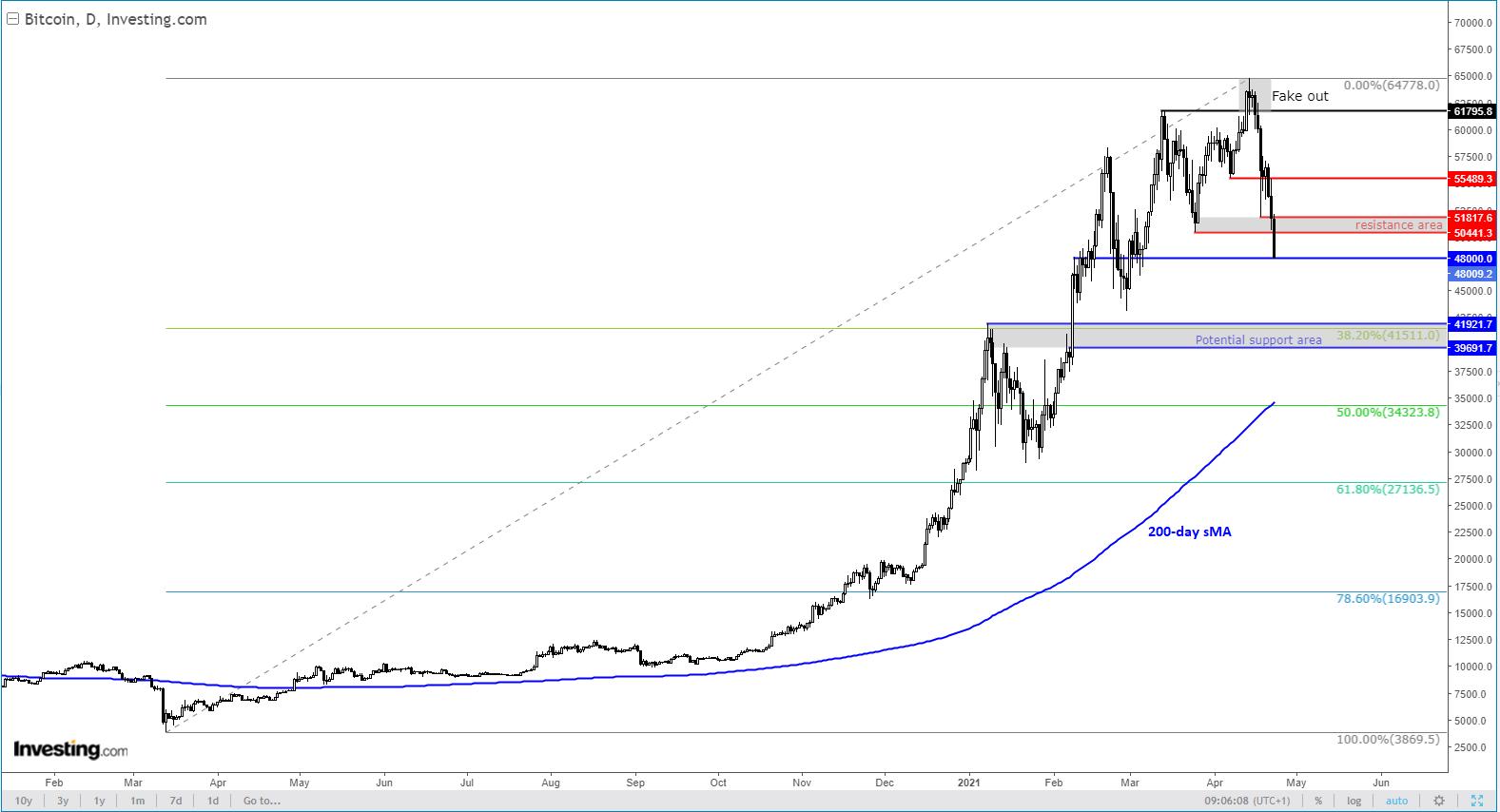 Куда направляется биткоин?