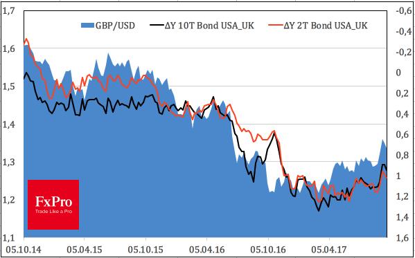 Динамика GBPUSD и дифференциалов доходности облигаций США и Британии