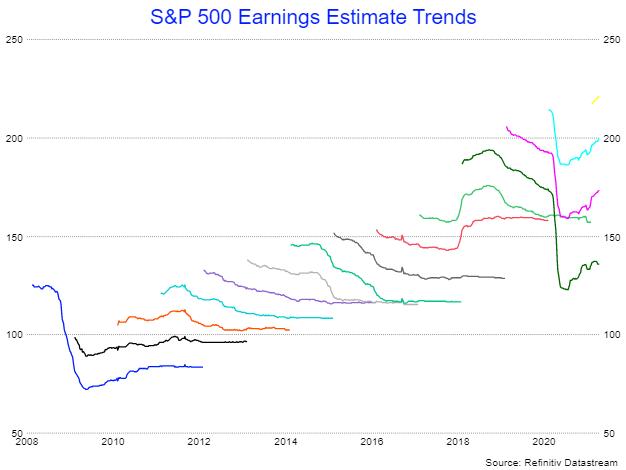 Оценки прибыли S&P