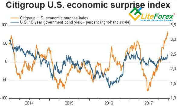 Динамика индекса экономических сюрпризов США