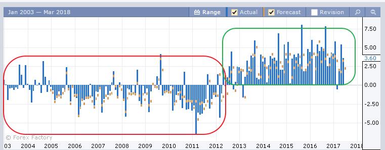Динамика по торговому балансу Италии