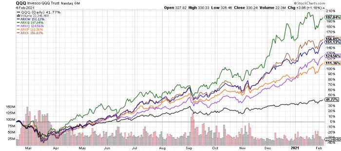 ARK ETFы: нужны ли они инвестору и что от них ждать?