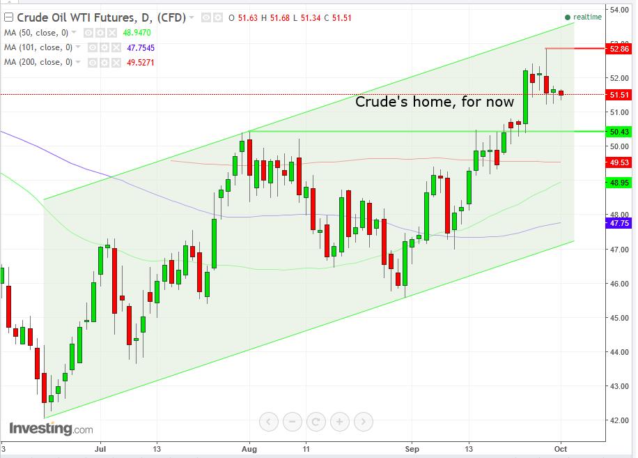 Дневной график - Нефть WTI
