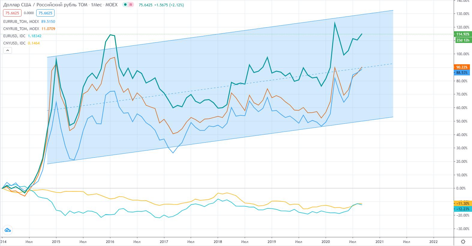 Почему слабеет рубль и каковы предпосылки для его восстановления?