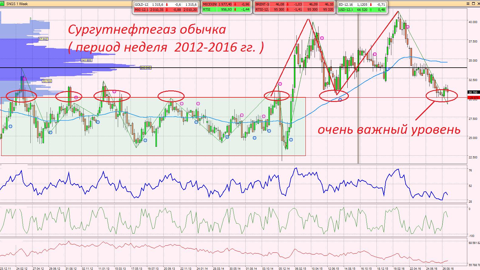 перспективы акций сургутнефтегаза в сентябре 2016