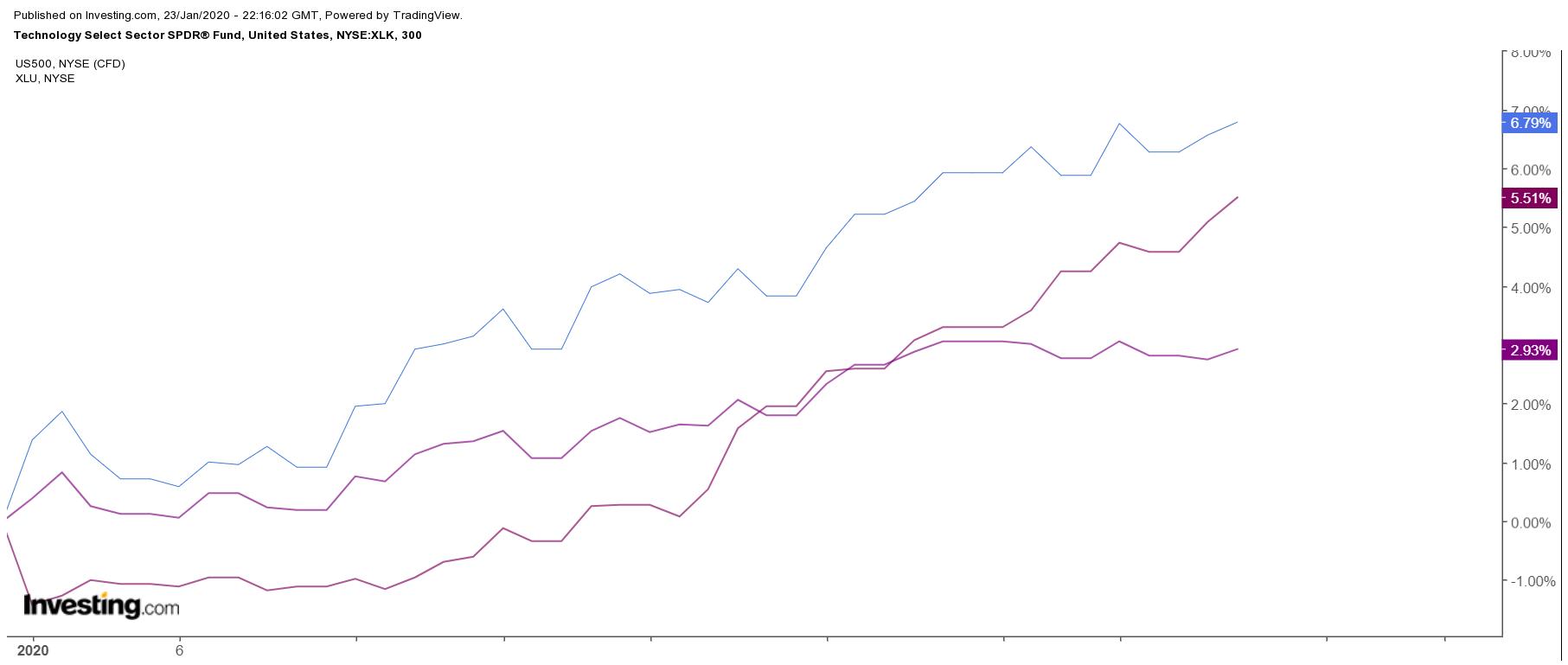 Ждать ли падения фондового рынка?