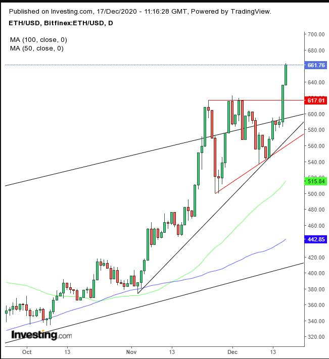 ETH/USD: Дневной таймфрейм