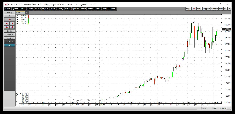 BTC/USD – дневной график