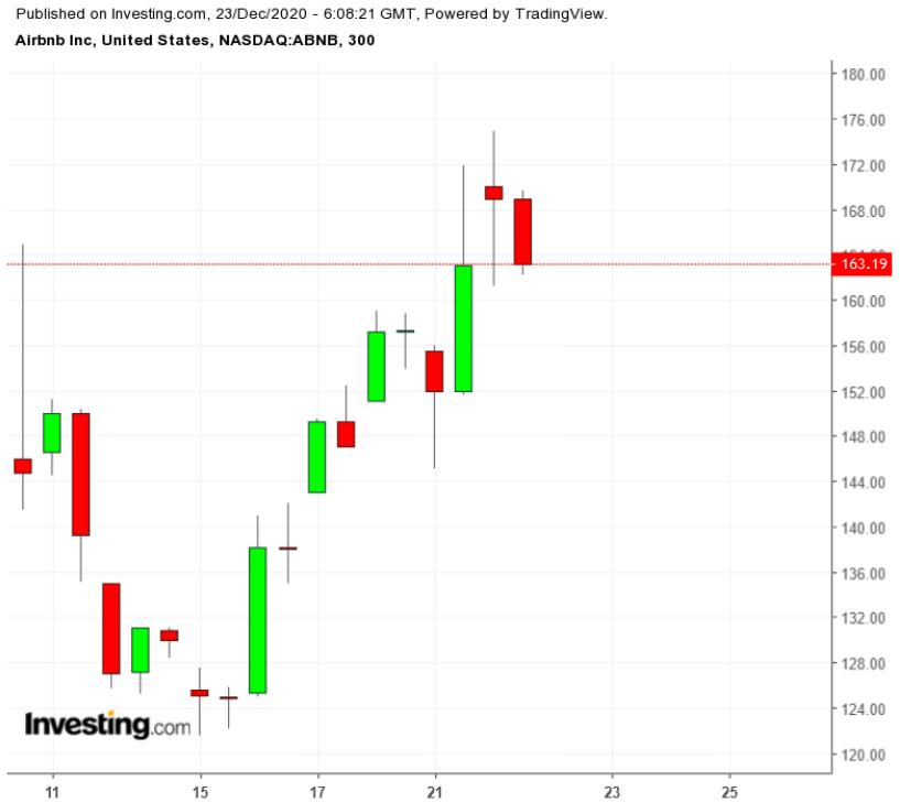 3 «горячих» IPO, по которым стоит дождаться коррекции