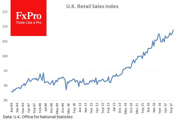 Розничные продажи в Британии подскочили на 1.1%