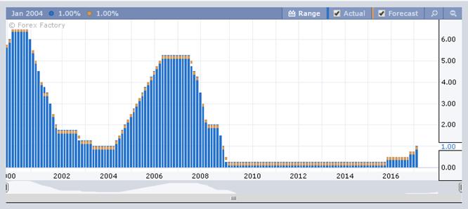Динамика изменения процентной ставки по США