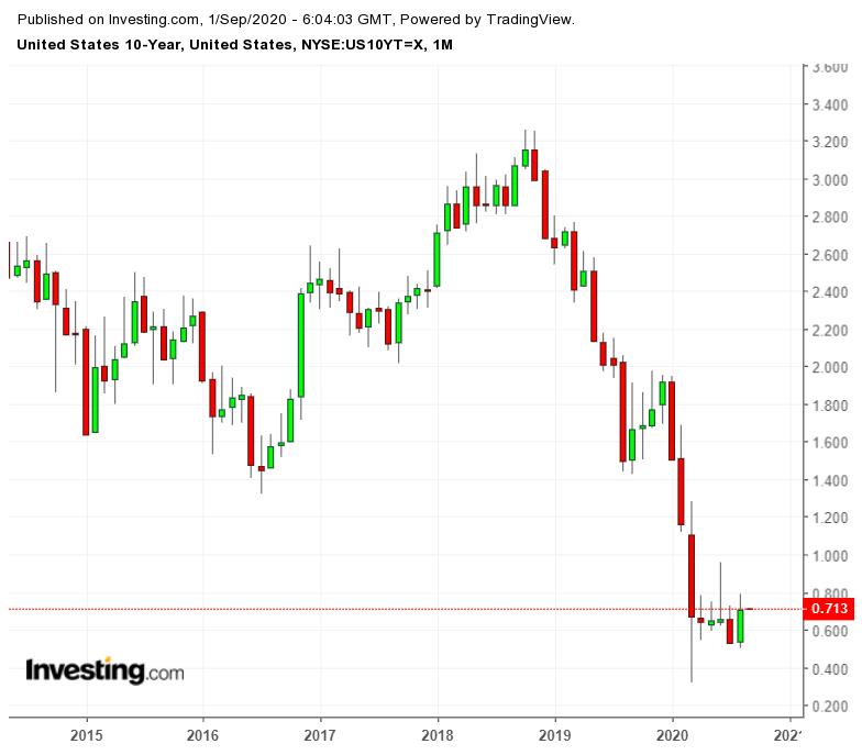 Ежемесячный график доходности 10-летних облигаций Казначейства