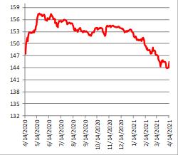 Динамика индекса российских гособлигаций RGBI, б. п.