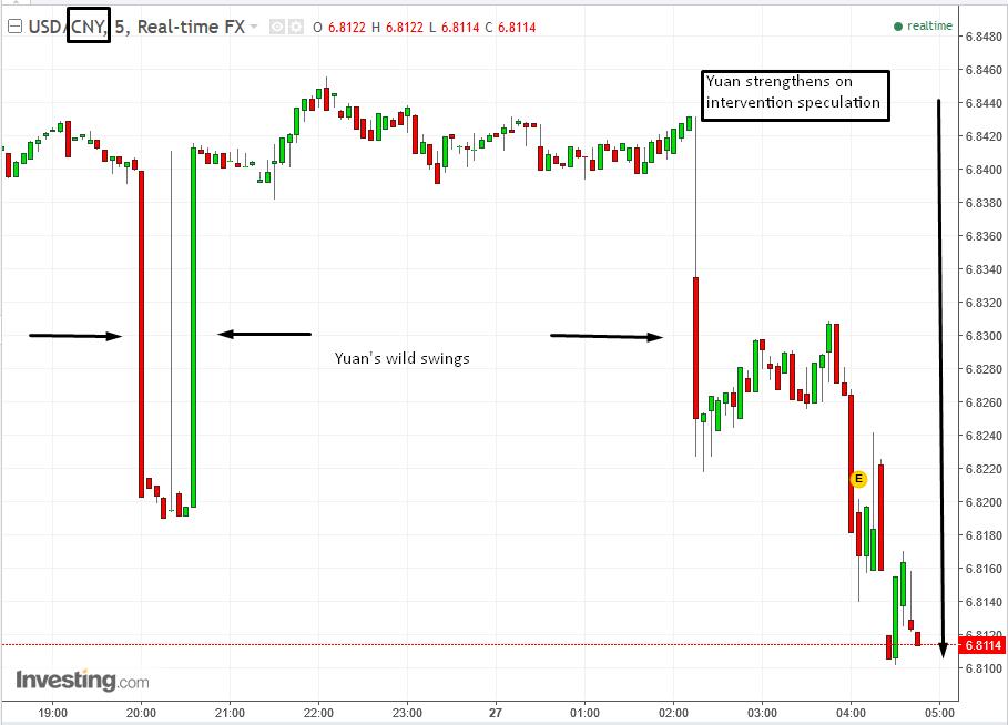 USD/CNY дневной график