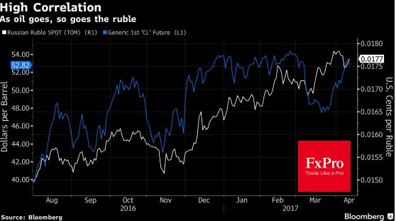 Динамика рубля и нефти