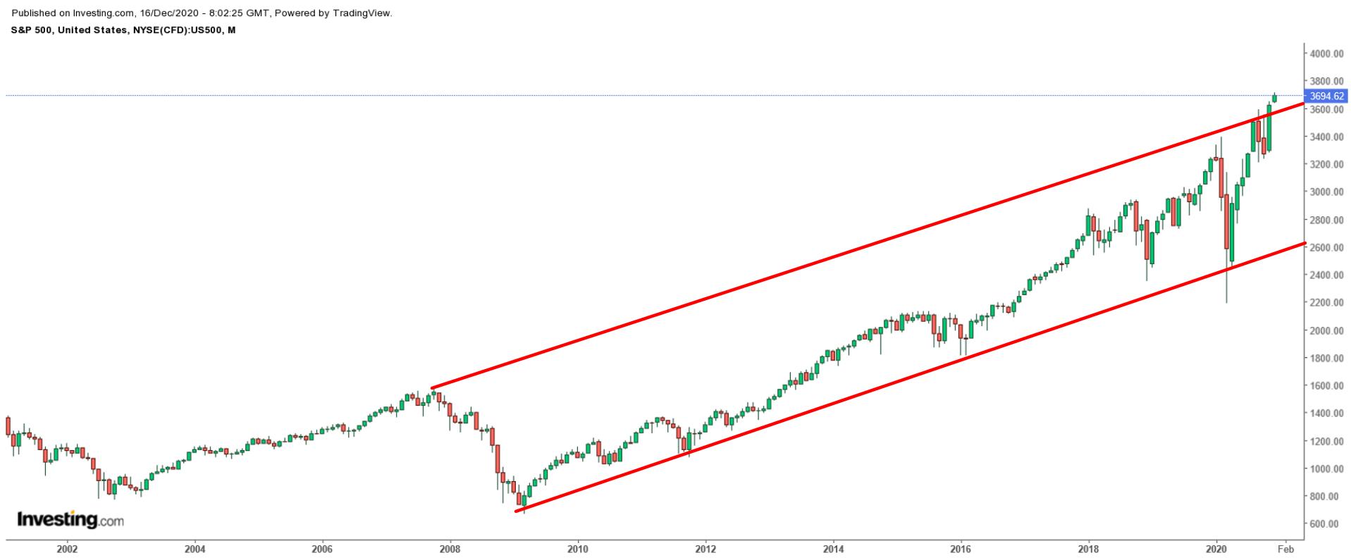 S&P 500: Месячный таймфрейм с 2000 по 2020 гг.