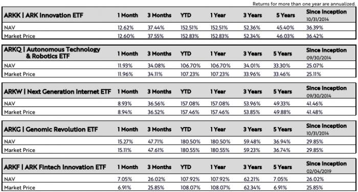 Среднегодовая доходность ARK ETFов варьируется от 25 до 41%. Вы можете посмотреть ее здесь . Обратите внимание, что 2020 год показал аномальную доходность значительно выше средней (данные на декабрь 2020 г.).