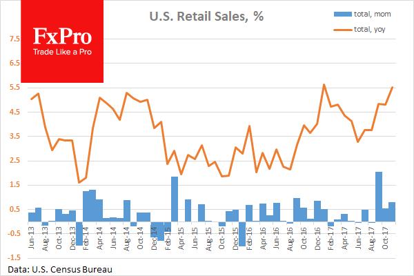 Розничные продажи в ноябре выросли на 0.8%