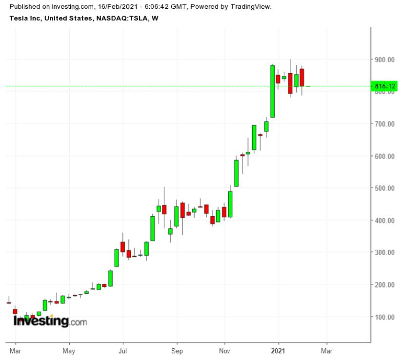 Как инвестиции Илона Маска в биткоин отразятся на Tesla?