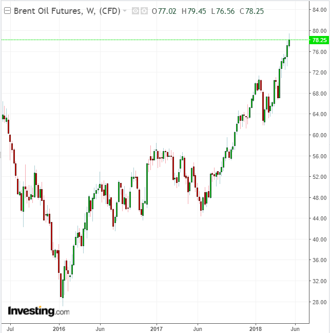 Brent Weekly 2015-2018