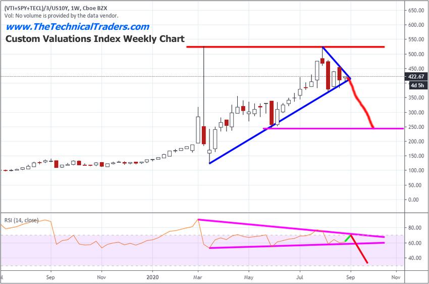 Индивидуальный недельный график стоимостного индекса