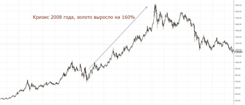 Рост золота в кризис 2008 года