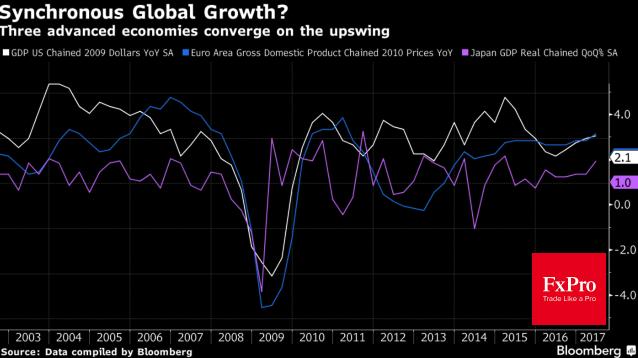 Динамика ВВП США, еврозоны и Японии