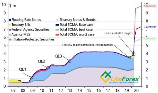 Динамика баланса ФРС