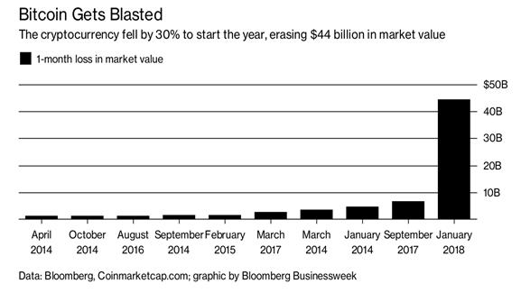 Bitcoin Declines 2014-2018