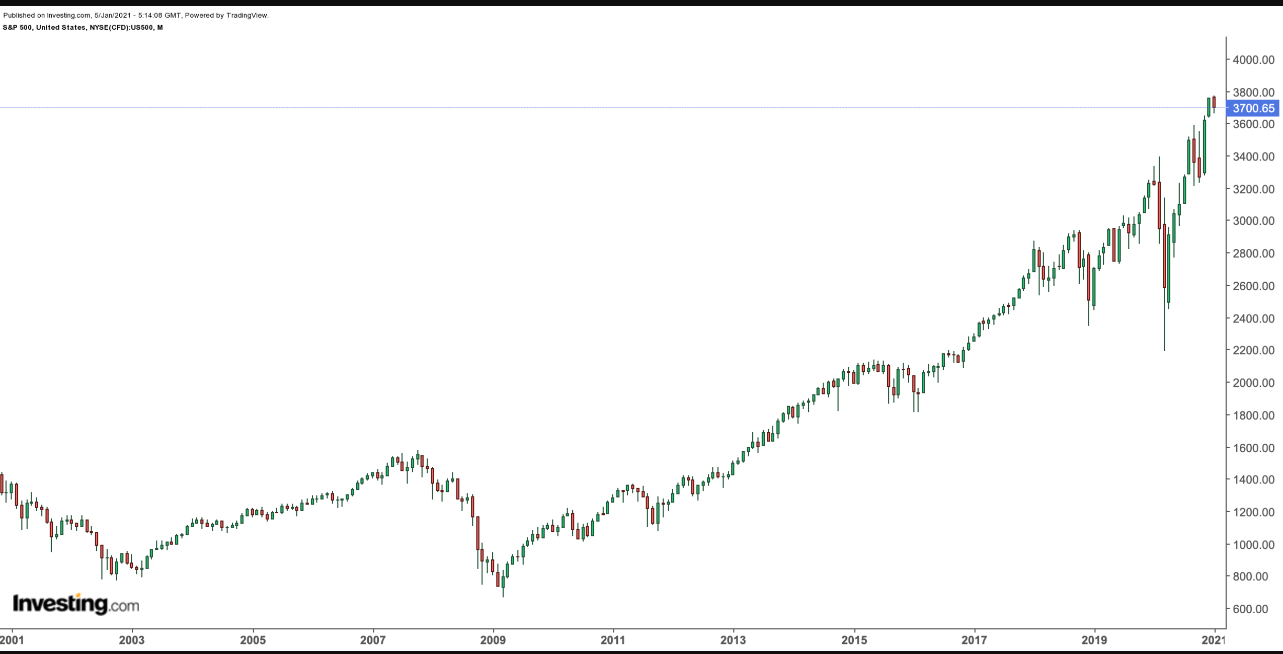 S&P 500: Месячный таймфрейм