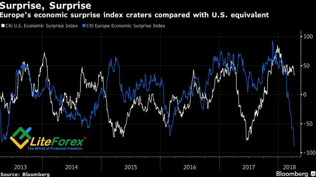 Динамика индексов экономических сюрпризов