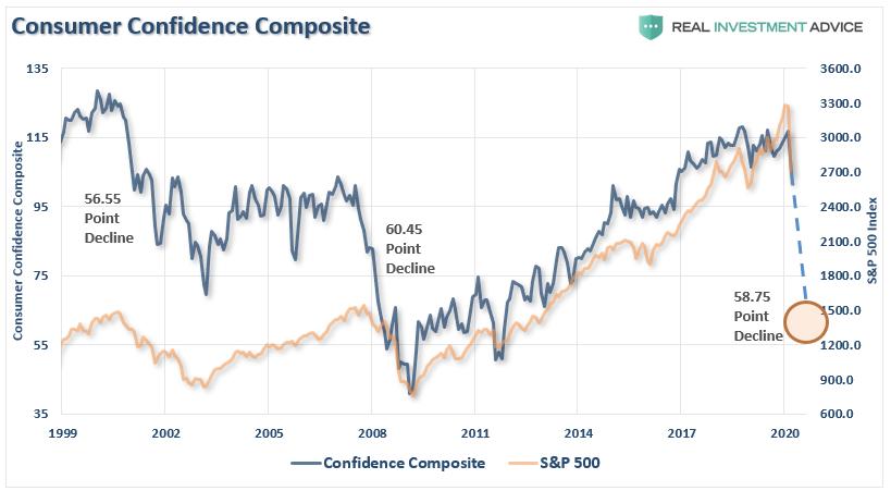 Композитный индекс доверия потребителей
