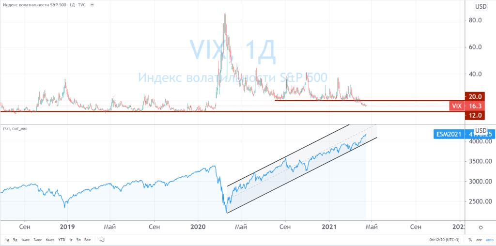 SP500 и VIX
