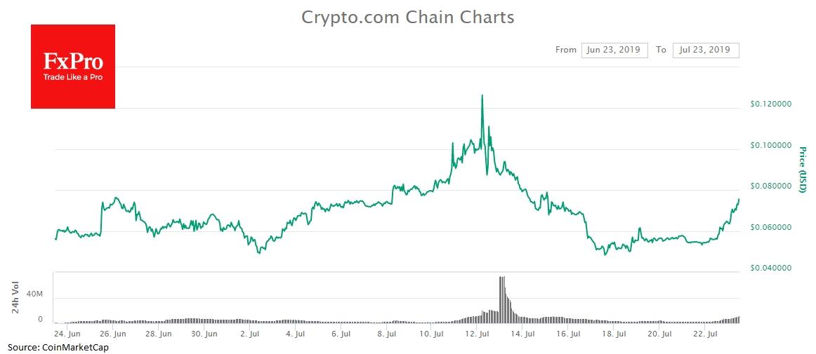 Crypto.com Chain (CRO), которая за последние сутки прибавляет более 30% и торгуется около $0.07.