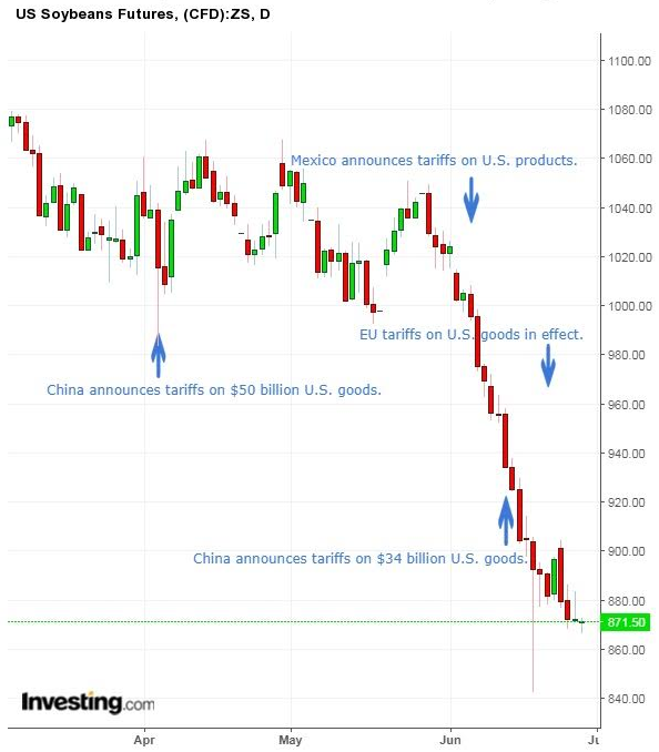 Soybean Futures Daily