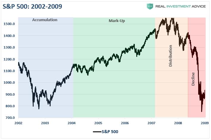 Цикл 2003-2009 гг.