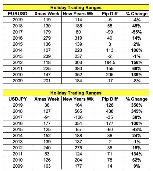 Стоит ли ожидать всплеска волатильности на рынке FX в последнюю неделю года?