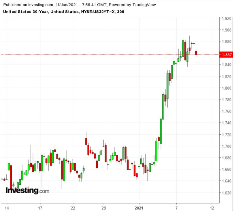 30-летние гособлигации США: пятичасовой таймфрейм