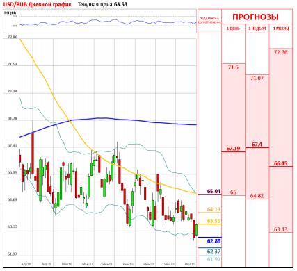 USD/RUB
