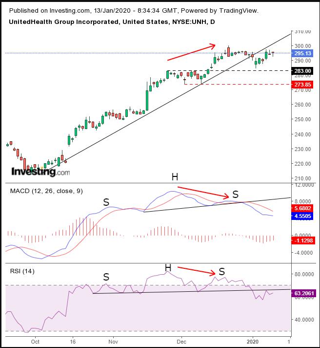 Предупреждающие сигналы акций UnitedHealth перед отчетом о прибыли