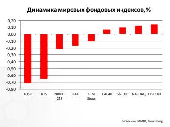 Динамика мировых фондовых индексов