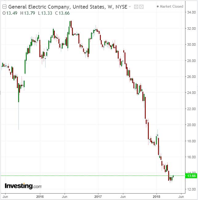 General Electric готовится вновь сократить дивиденды?
