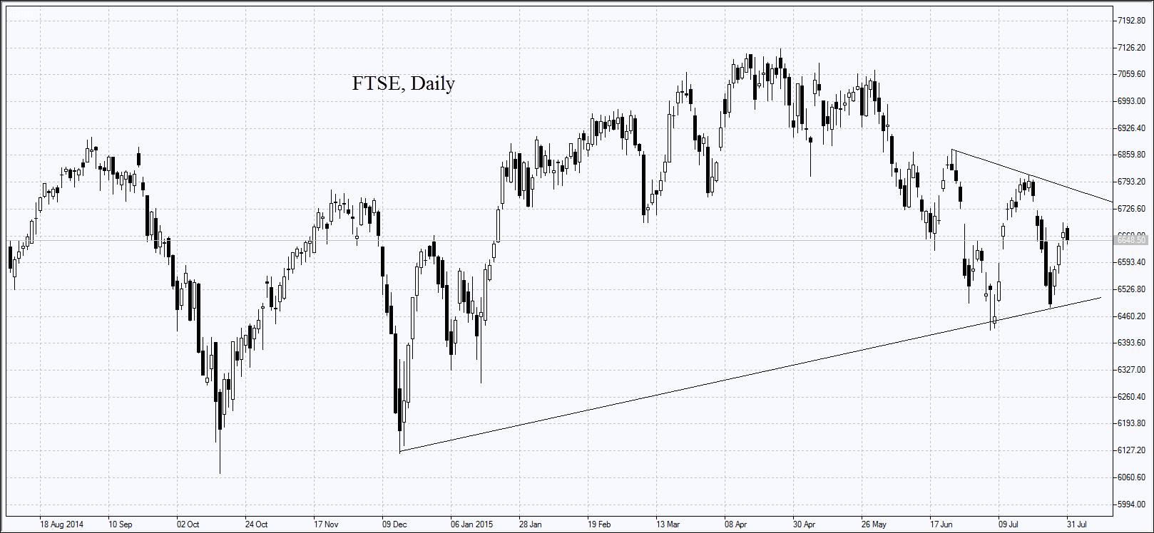 FTSE, дневной график
