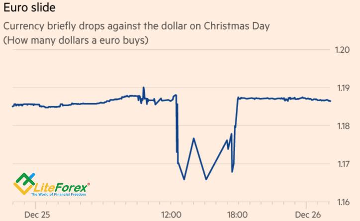 Динамика EURUSD в Рождество
